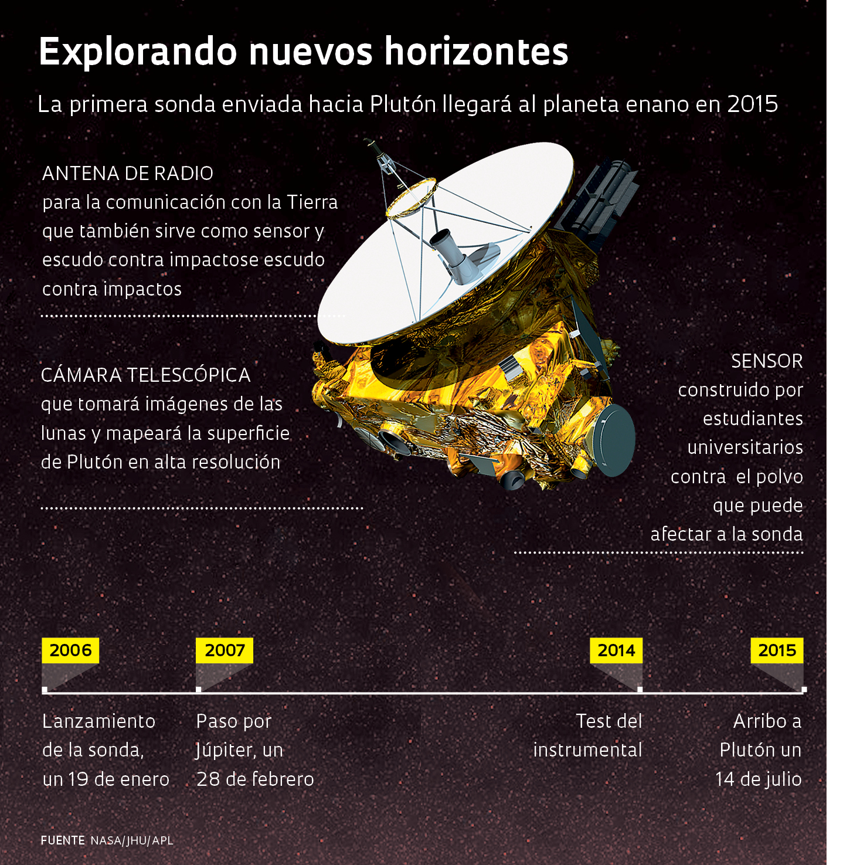 sonda-new-horizons-infografia