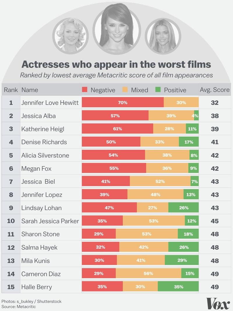 quienes-son-las-peores-actrices