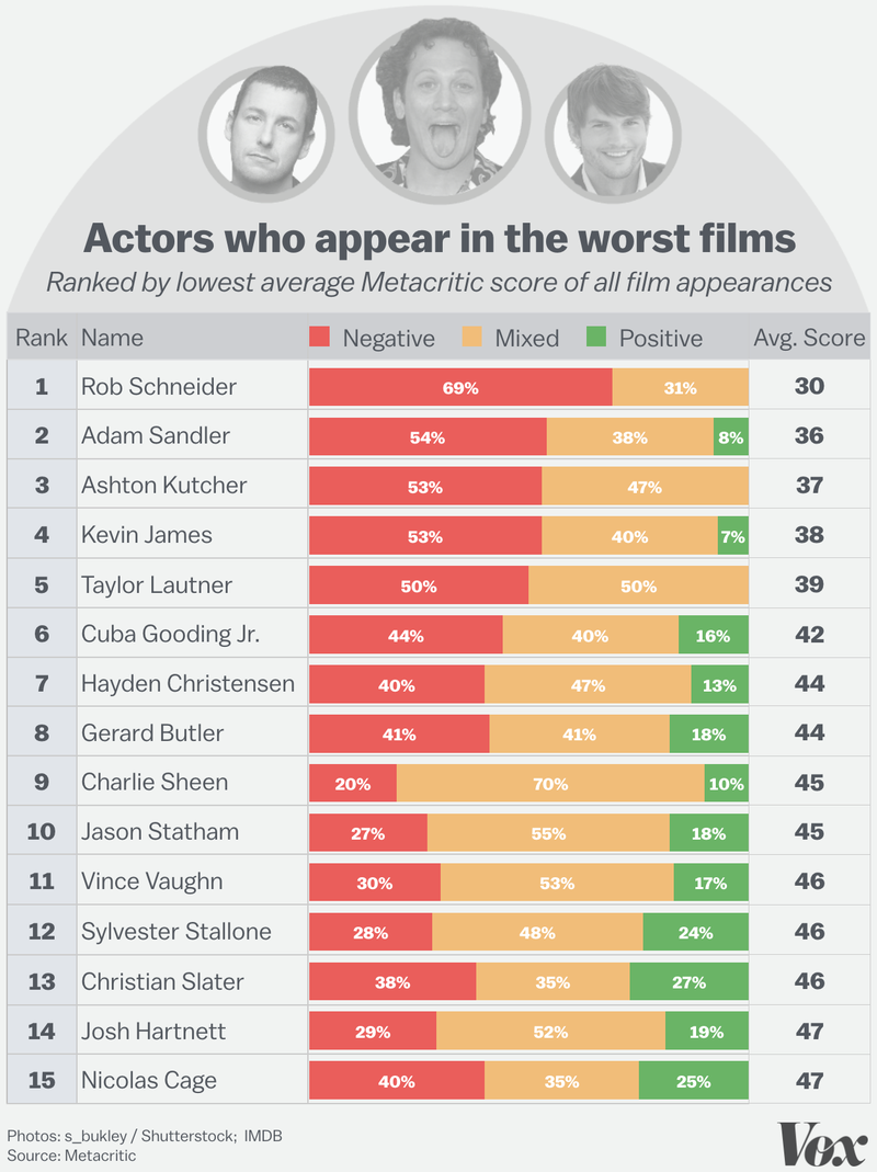 quienes-son-los-peores-actores